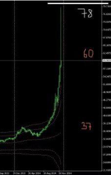 Кто наварился на росте доллара?
